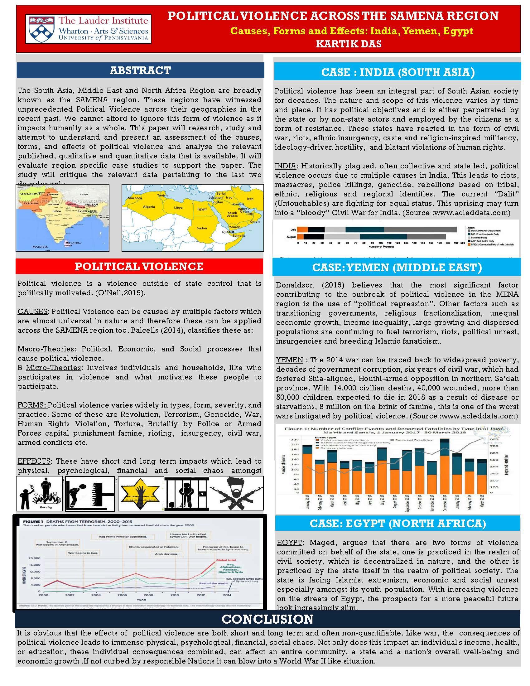 Political Violence Across the SAMENA Region